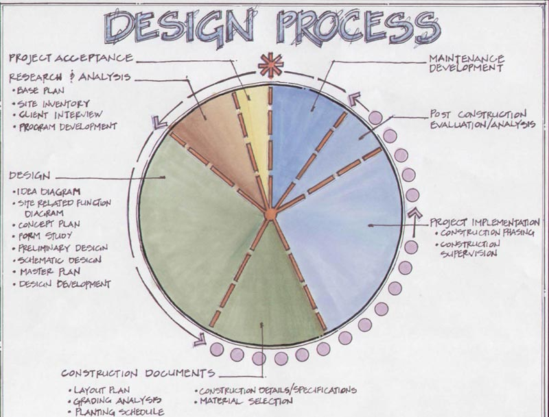 Residential Landscape Architecture Design Process